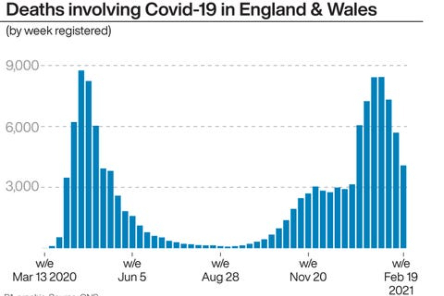 WEEKLY COVID DEATHS FALL TO LOWEST LEVEL SINCE START OF 2021 – ONS